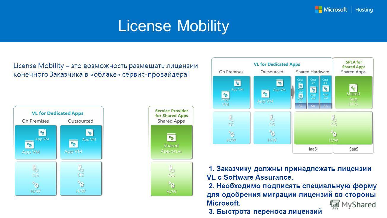 License Mobility 1. Заказчику должны принадлежать лицензии VL с Software Assurance. 2. Необходимо подписать специальную форму для одобрения миграции лицензий со стороны Microsoft. 3. Быстрота переноса лицензий License Mobility – это возможность разме