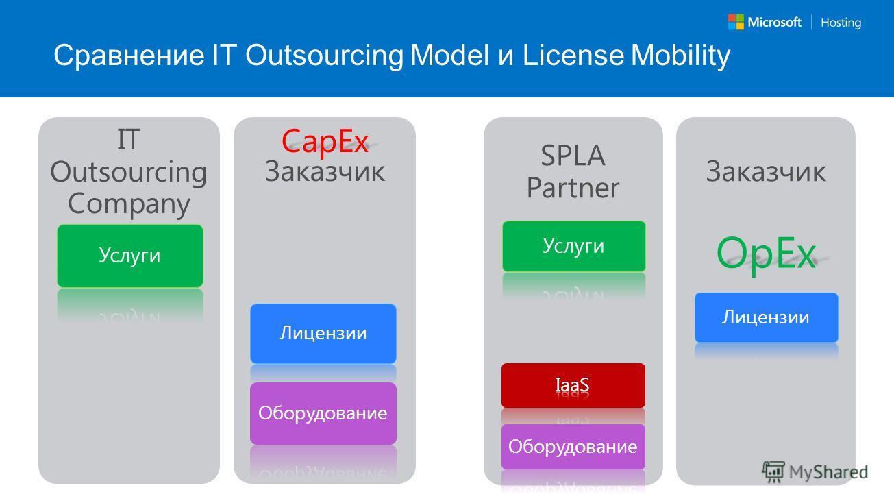 Сравнение IT Outsourcing Model и License Mobility IT Outsourcing Company Заказчик SPLA Partner Заказчик CapEx OpEx