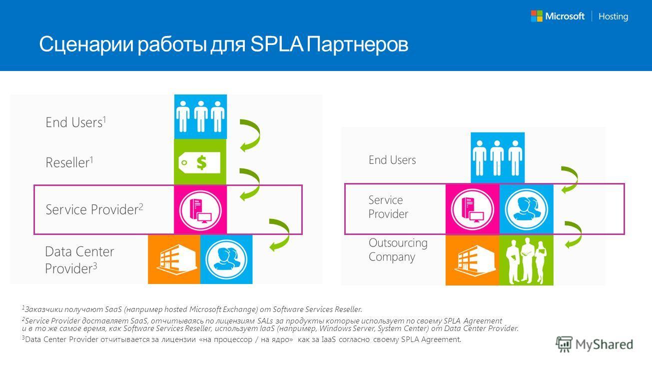 1 Заказчики получают SaaS (например hosted Microsoft Exchange) от Software Services Reseller. 2 Service Provider доставляет SaaS, отчитываясь по лицензиям SALs за продукты которые использует по своему SPLA Agreement и в то же самое время, как Softwar