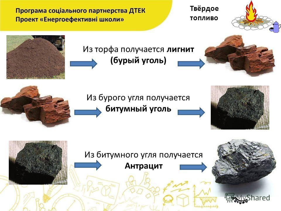 Твёрдое топливо Из торфа получается лигнит (бурый уголь) Из бурого угля получается битумный уголь Из битумного угля получается Антрацит