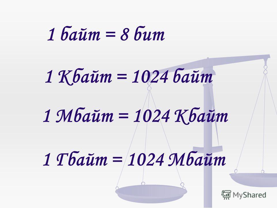 1 байт = 8 бит 1 Кбайт = 1024 байт 1 Мбайт = 1024 Кбайт 1 Гбайт = 1024 Мбайт