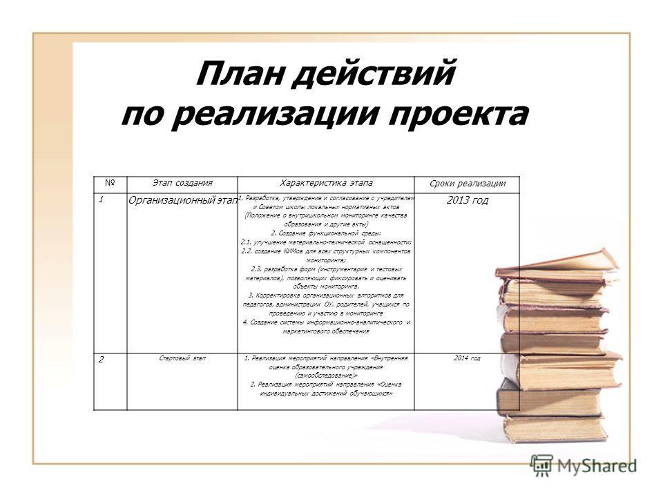 План действий по реализации проекта Этап созданияХарактеристика этапа Сроки реализации 1 Организационный этап 1. Разработка, утверждение и согласование с учредителем и Советом школы локальных нормативных актов (Положение о внутришкольном мониторинге