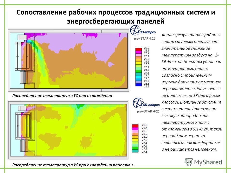 Сопоставление рабочих процессов традиционных систем и энергосберегающих панелей Распределение температур в ºС при охлаждении сплитсистемой. Распределение температур в ºС при охлаждении панелями. Анализ результатов работы сплит системы показывает знач