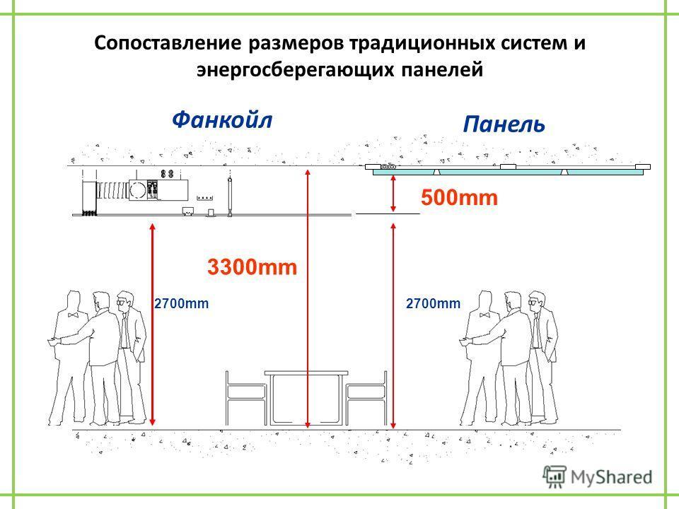 600mm 2700mm 3300mm 2700mm 500mm Фанкойл Панель Сопоставление размеров традиционных систем и энергосберегающих панелей