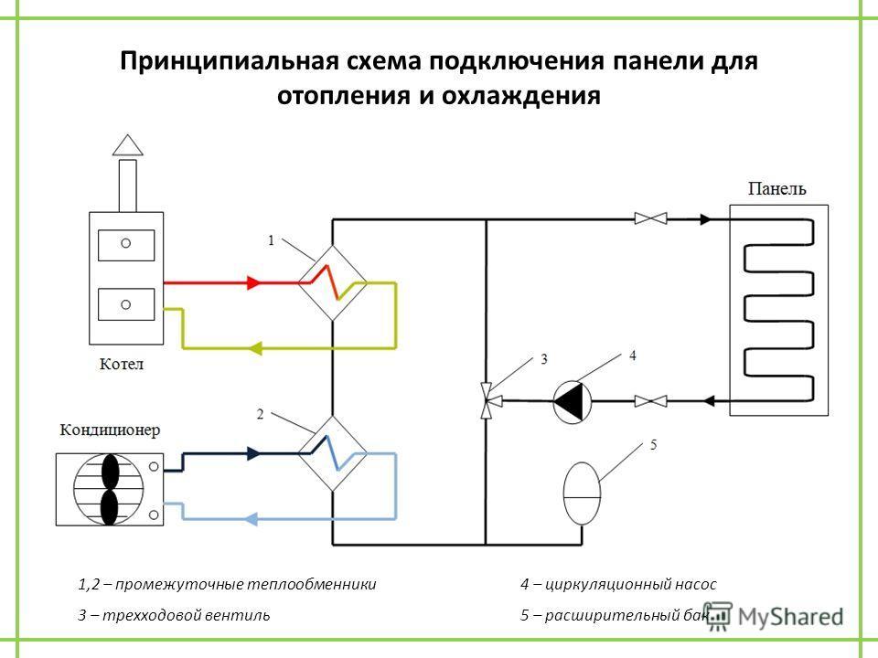 Принципиальная схема подключения панели для отопления и охлаждения 1,2 – промежуточные теплообменники 4 – циркуляционный насос 3 – трехходовой вентиль 5 – расширительный бак