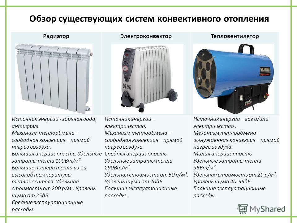 Обзор существующих систем конвективного отопления РадиаторЭлектроконвекторТепловентилятор Источник энергии - горячая вода, антифриз. Механизм теплообмена – свободная конвекция – прямой нагрев воздуха. Большая инерционность. Удельные затраты тепла 100