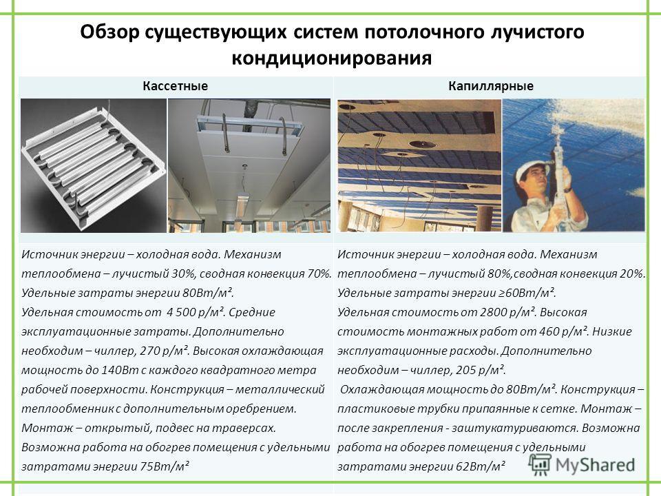 Обзор существующих систем потолочного лучистого кондиционирования КассетныеКапиллярные Источник энергии – холодная вода. Механизм теплообмена – лучистый 30%, сводная конвекция 70%. Удельные затраты энергии 80Вт/м². Удельная стоимость от 4 500 р/м². С