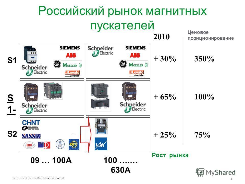 Schneider Electric 3 - Division - Name – Date Российский рынок магнитных пускателей S1 S2S2 S1-S1- 09 … 100A100 ….… 630A 2010 + 30% 350% + 65%100% + 25% 75% Рост рынка Ценовое позиционирование