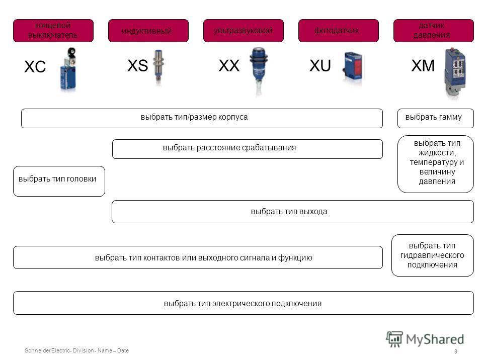 Schneider Electric 8 - Division - Name – Date концевой выключатель индуктивный ультразвуковойфотодатчик датчик давления XC XSXXXUXM выбрать тип/размер корпуса выбрать расстояние срабатывания выбрать гамму выбрать тип головки выбрать тип контактов или