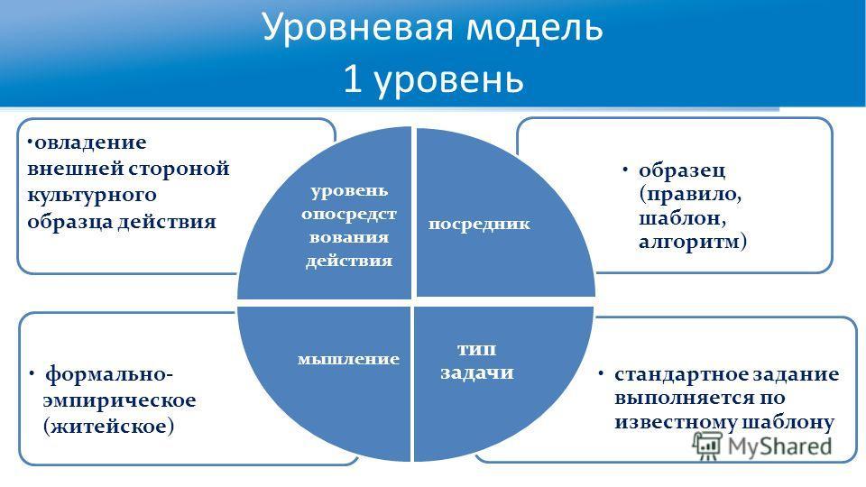 Уровневая модель 1 уровень стандартное задание выполняется по известному шаблону формально- эмпирическое (житейское) образец (правило, шаблон, алгоритм) овладение внешней стороной культурного образца действия уровень опосредст вования действия посред