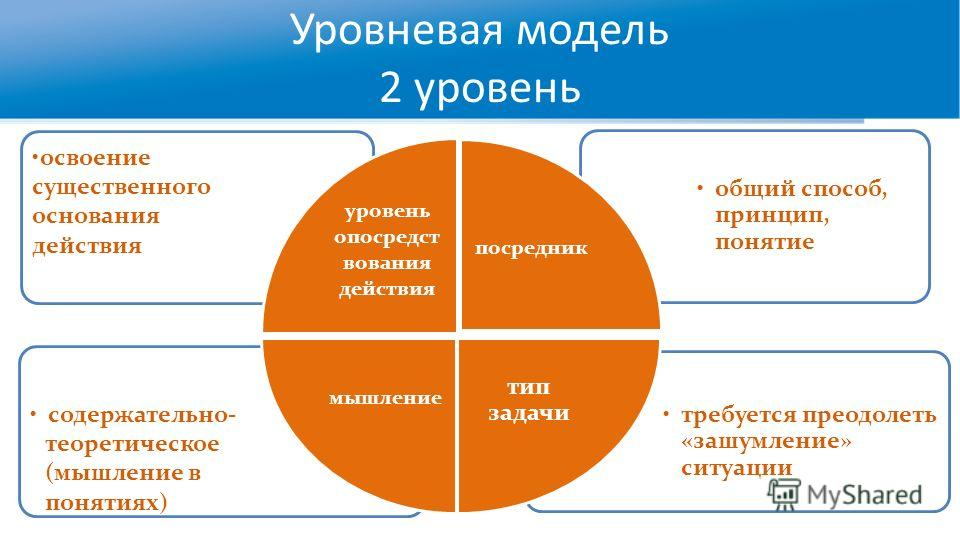 Уровневая модель 2 уровень требуется преодолеть «зашумление» ситуации содержательно- теоретическое (мышление в понятиях) общий способ, принцип, понятие освоение существенного основания действия уровень опосредст вования действия посредник тип задачи