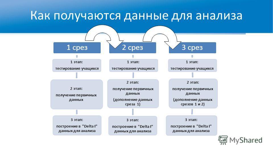 Как получаются данные для анализа 1 срез 1 этап: тестирование учащихся 2 этап: получение первичных данных 3 этап: построение в