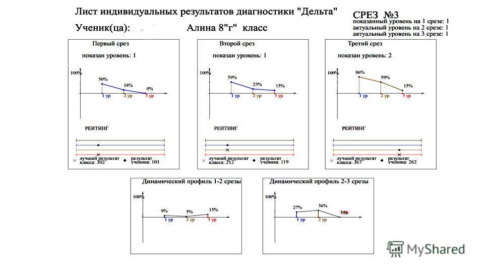 Предъявление результатов ученику (пример)