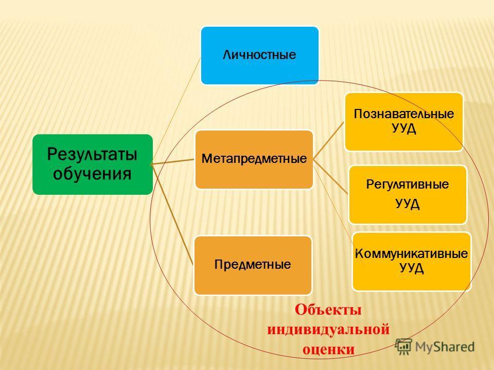 Результаты обучения Метапредметные Познавательные УУД Регулятивные УУД Предметные Коммуникативные УУД Личностные Объекты индивидуальной оценки