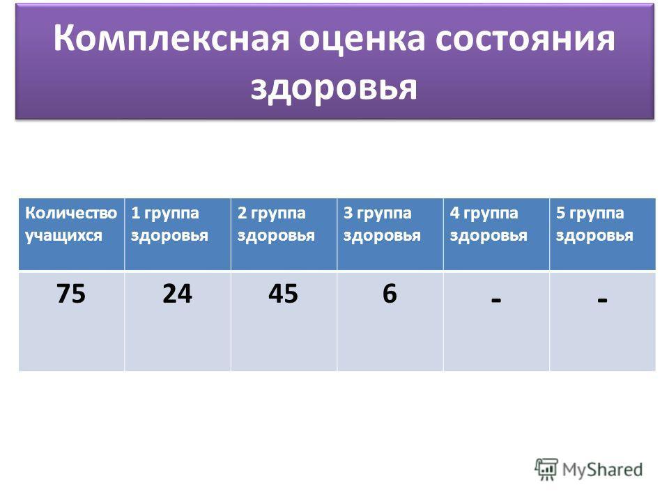 Комплексная оценка состояния здоровья Количество учащихся 1 группа здоровья 2 группа здоровья 3 группа здоровья 4 группа здоровья 5 группа здоровья 7524456 --