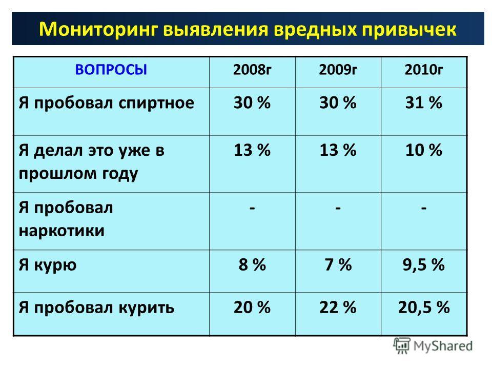 Мониторинг выявления вредных привычек ВОПРОСЫ2008г2009г2010г Я пробовал спиртное30 % 31 % Я делал это уже в прошлом году 13 % 10 % Я пробовал наркотики --- Я курю8 %7 %9,5 % Я пробовал курить20 %22 %20,5 %
