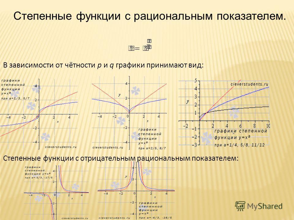 Степенные функции с рациональным показателем. В зависимости от чётности p и q графики принимают вид: Степенные функции с отрицательным рациональным показателем: