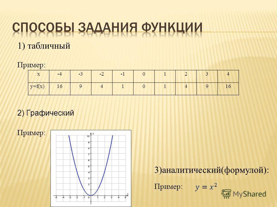 x-4-3-201234 y=f(x)169410149 1) табличный Пример: 2) Графический Пример: 3)аналитический(формулой): Пример: