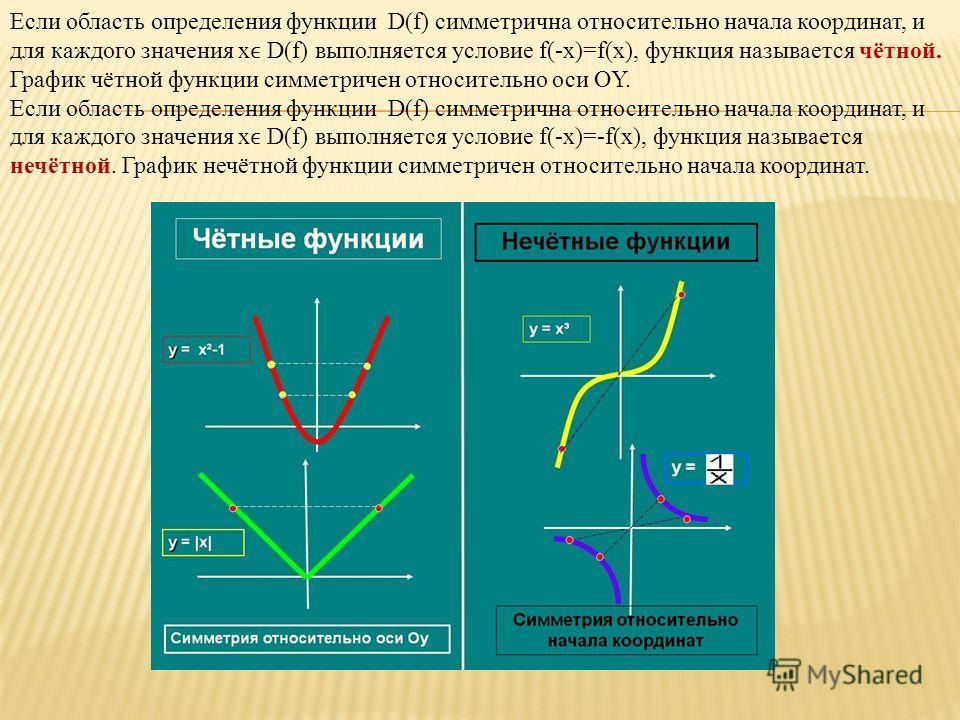 Если область определения функции D(f) симметрична относительно начала координат, и для каждого значения x ϵ D(f) выполняется условие f(-x)=f(x), функция называется чётной. График чётной функции симметричен относительно оси OY. Если область определени