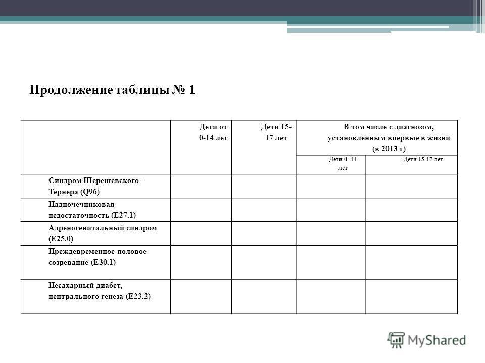 Продолжение таблицы 1 Дети от 0-14 лет Дети 15- 17 лет В том числе с диагнозом, установленным впервые в жизни (в 2013 г) Дети 0 -14 лет Дети 15-17 лет Синдром Шерешевского - Тернера (Q96) Надпочечниковая недостаточность (Е27.1) Адреногенитальный синд