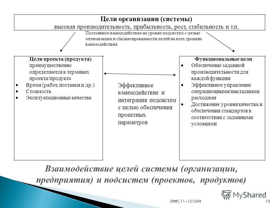 Цели организации (системы) высокая производительность, прибыльность, рост, стабильность и т.п. Постоянное взаимодействие на уровне подсистем с целью оптимизации и сбалансированности целей на всех уровнях взаимодействия Цели проекта (продукта) преимущ