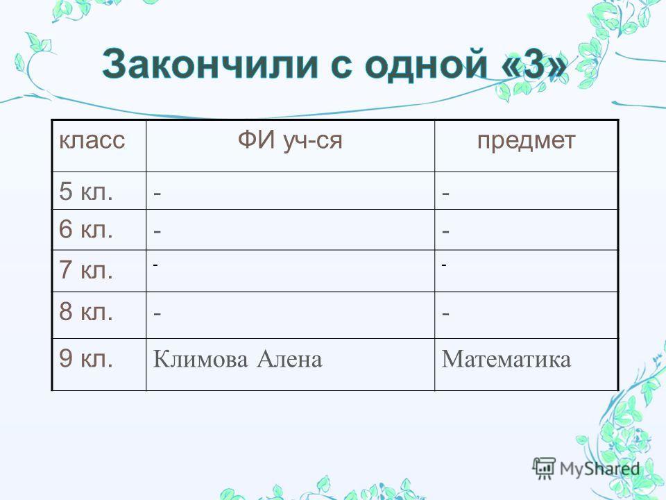 классФИ уч-сяпредмет 5 кл. -- 6 кл. -- 7 кл. -- 8 кл. -- 9 кл. Климова Алена Математика