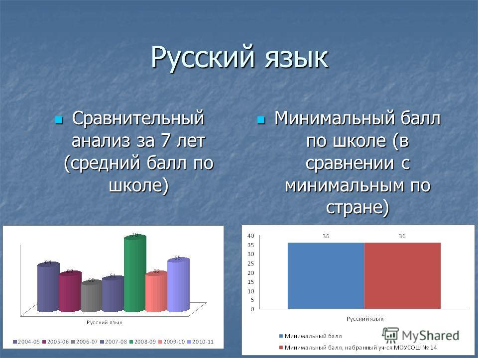 Русский язык Сравнительный анализ за 7 лет (средний балл по школе) Сравнительный анализ за 7 лет (средний балл по школе) Минимальный балл по школе (в сравнении с минимальным по стране) Минимальный балл по школе (в сравнении с минимальным по стране)