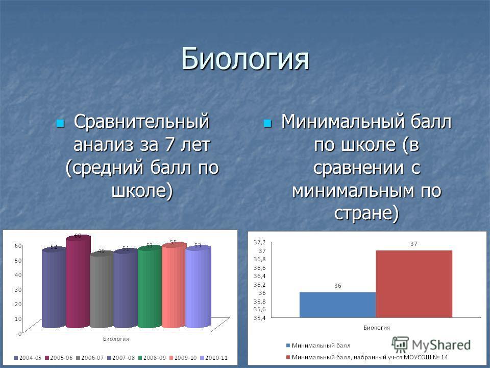 Биология Сравнительный анализ за 7 лет (средний балл по школе) Сравнительный анализ за 7 лет (средний балл по школе) Минимальный балл по школе (в сравнении с минимальным по стране) Минимальный балл по школе (в сравнении с минимальным по стране)