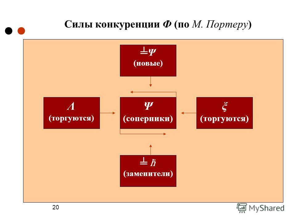 20 Силы конкуренции Ф (по М. Портеру) Λ (торгуются) (заменители) ξ (торгуются) Ψ (новые) Ψ (соперники)