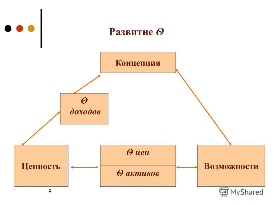 8 Развитие Θ Концепция Θ доходов Ценность Θ цен Возможности Θ активов