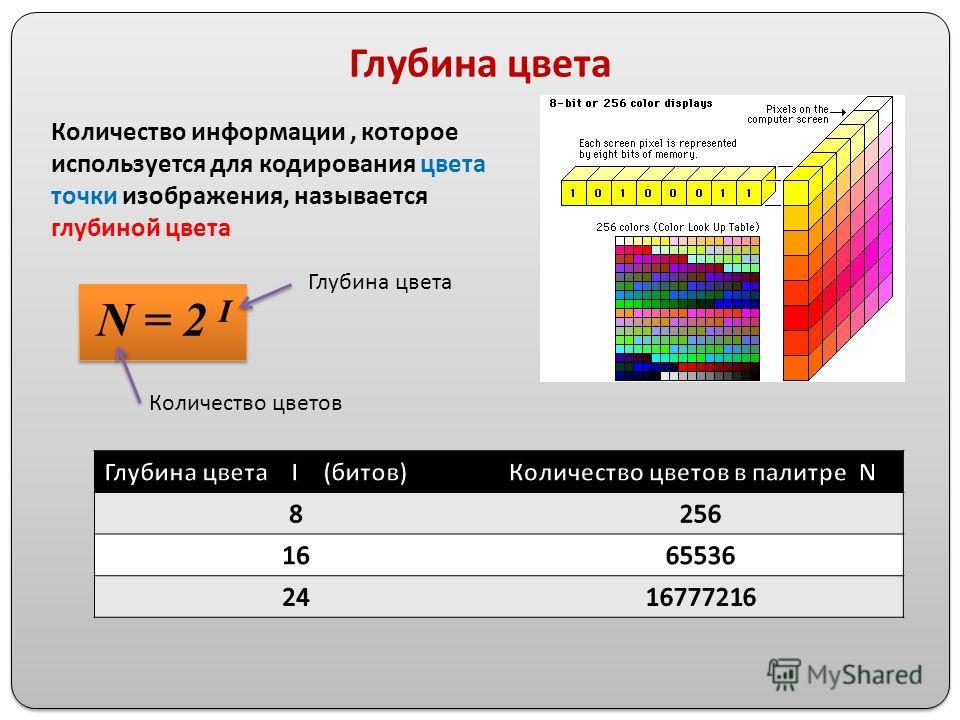 Глубина цвета Количество информации, которое используется для кодирования цвета точки изображения, называется глубиной цвета N = 2 I Глубина цвета Количество цветов