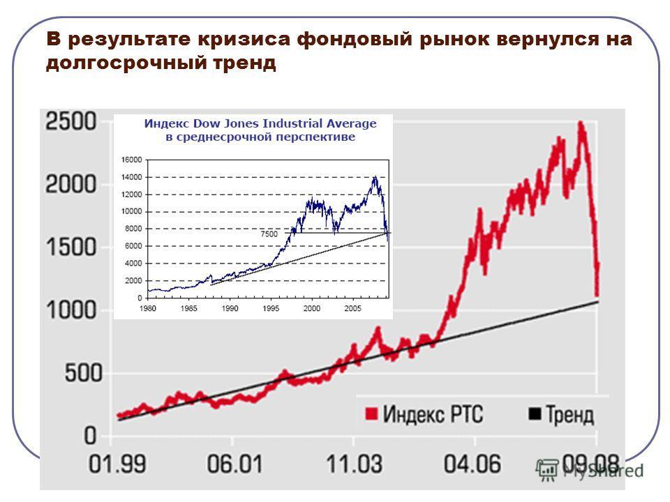 В результате кризиса фондовый рынок вернулся на долгосрочный тренд
