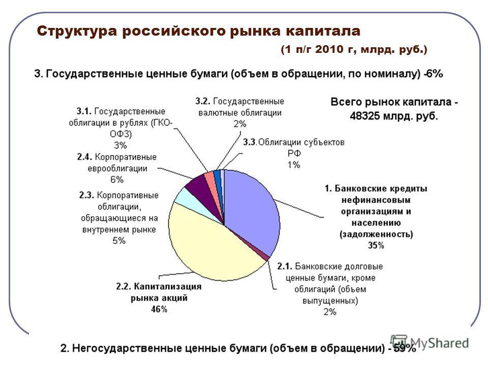 Структура российского рынка капитала (1 п/г 2010 г, млрд. руб.)