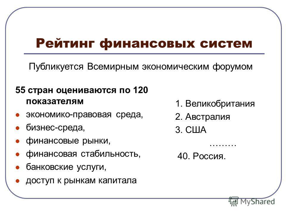 Рейтинг финансовых систем 55 стран оцениваются по 120 показателям экономико-правовая среда, бизнес-среда, финансовые рынки, финансовая стабильность, банковские услуги, доступ к рынкам капитала 1. Великобритания 2. Австралия 3. США ……… 40. Россия. Пуб