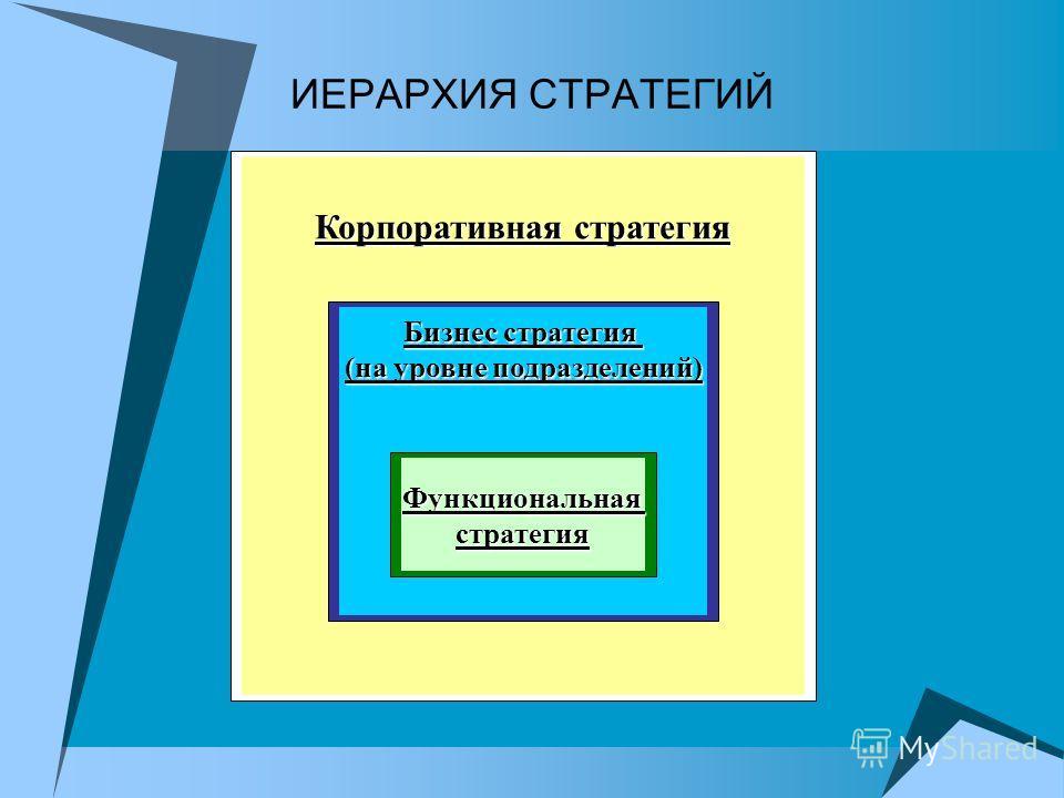 ИЕРАРХИЯ СТРАТЕГИЙ Корпоративная стратегия Бизнес стратегия (на уровне подразделений) Функциональнаястратегия