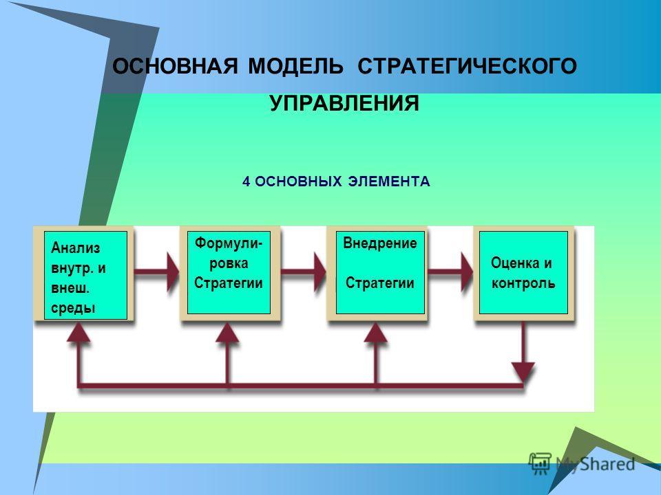ОСНОВНАЯ МОДЕЛЬ СТРАТЕГИЧЕСКОГО УПРАВЛЕНИЯ 4 ОСНОВНЫХ ЭЛЕМЕНТА Анализ внутр. и внеш. среды Формули- ровка Стратегии Внедрение Стратегии Оценка и контроль