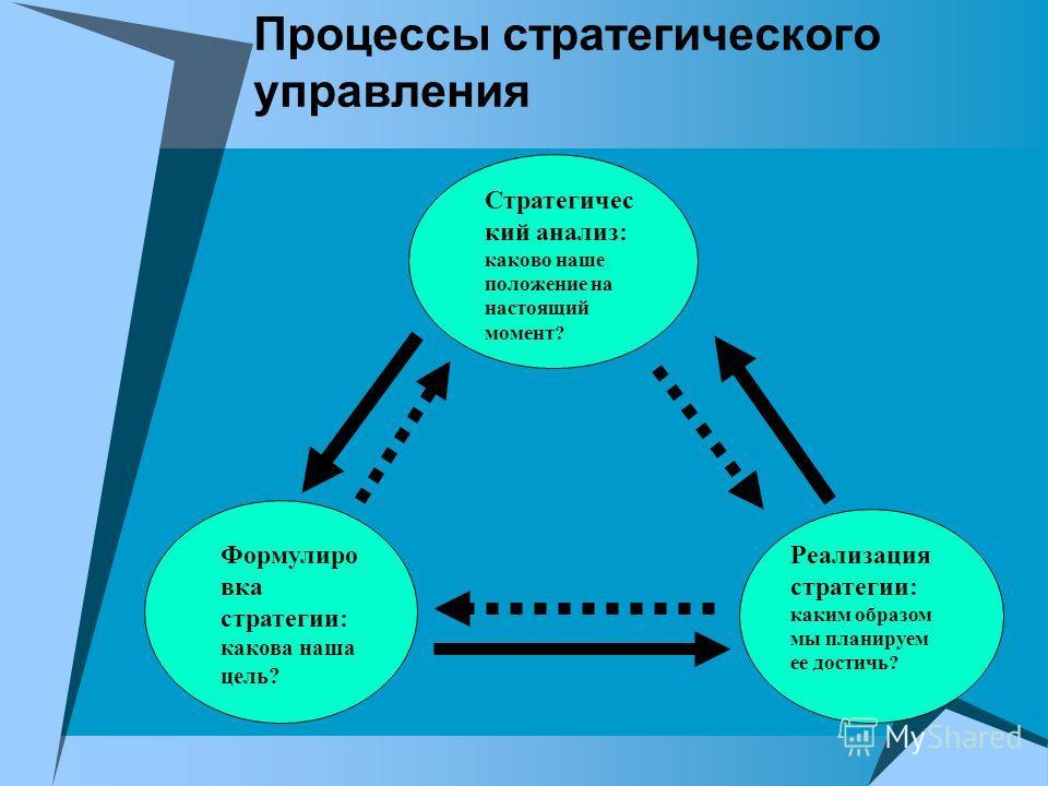 Процессы стратегического управления Стратегичес кий анализ: каково наше положение на настоящий момент? Формулиро вка стратегии: какова наша цель? Реализация стратегии: каким образом мы планируем ее достичь?