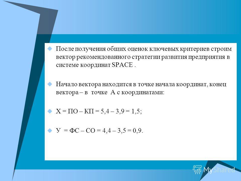 После получения общих оценок ключевых критериев строим вектор рекомендованного стратегии развития предприятия в системе координат SPACE. Начало вектора находится в точке начала координат, конец вектора – в точке А с координатами: Х = ПО – КП = 5,4 –