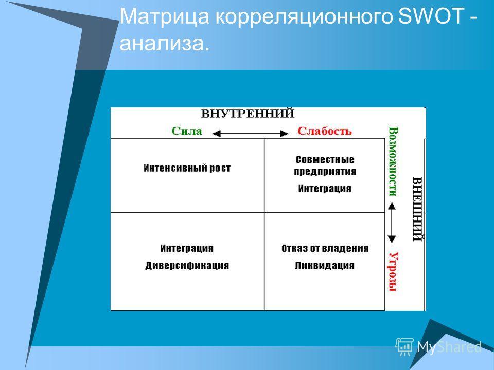 Матрица корреляционного SWOT - анализа.
