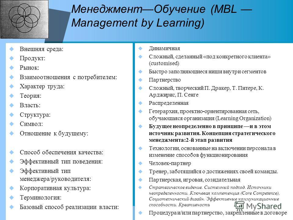 МенеджментОбучение (MBL Management by Learning) Внешняя среда: Продукт: Рынок: Взаимоотношения с потребителем: Характер труда: Теория: Власть: Структура: Символ: Отношение к будущему: Способ обеспечения качества: Эффективный тип поведения: Эффективны