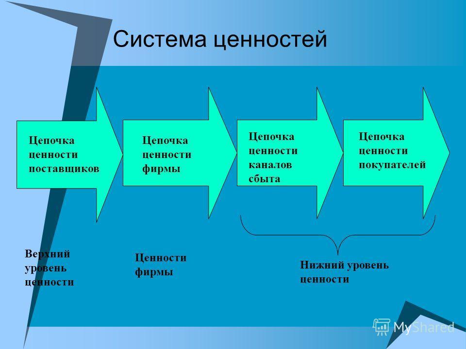 Система ценностей Цепочка ценности поставщиков Цепочка ценности фирмы Цепочка ценности каналов сбыта Цепочка ценности покупателей Верхний уровень ценности Ценности фирмы Нижний уровень ценности