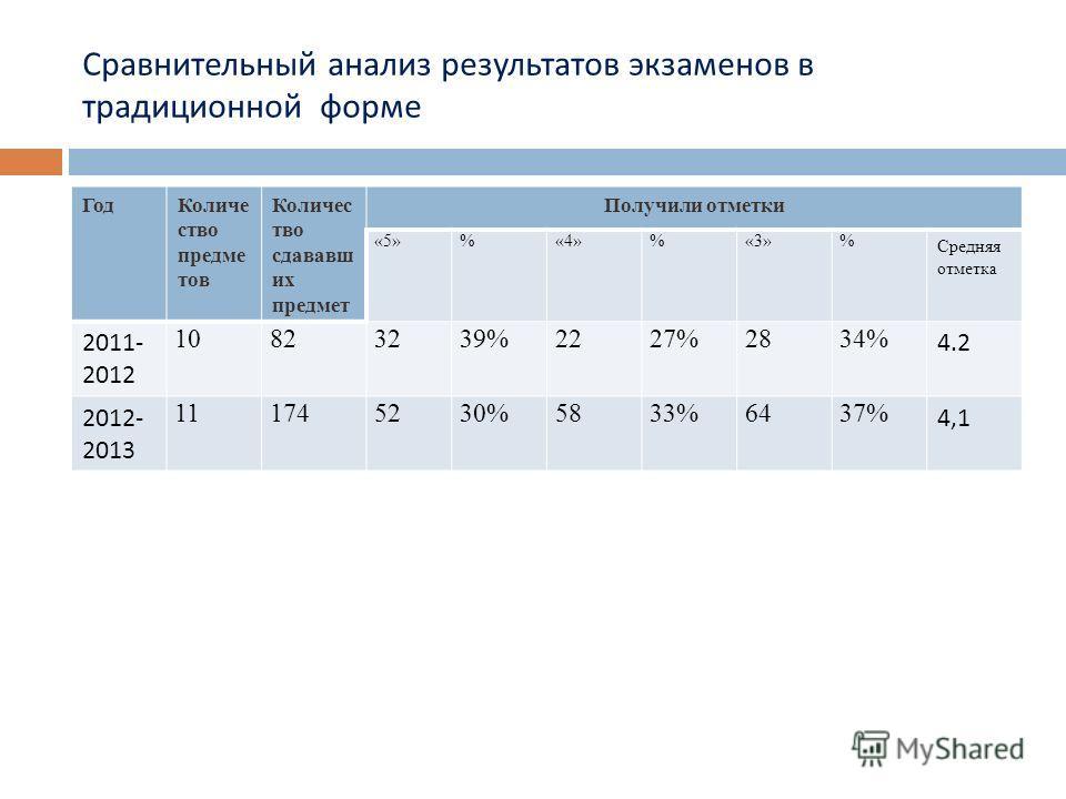 Сравнительный анализ результатов экзаменов в традиционной форме ГодКоличе ство предме тов Количес тво сдававш их предмет Получили отметки «5»%«4»%«3»% Средняя отметка 2011- 2012 10823239%2227%2834% 4.2 2012- 2013 111745230%5833%6437% 4,1