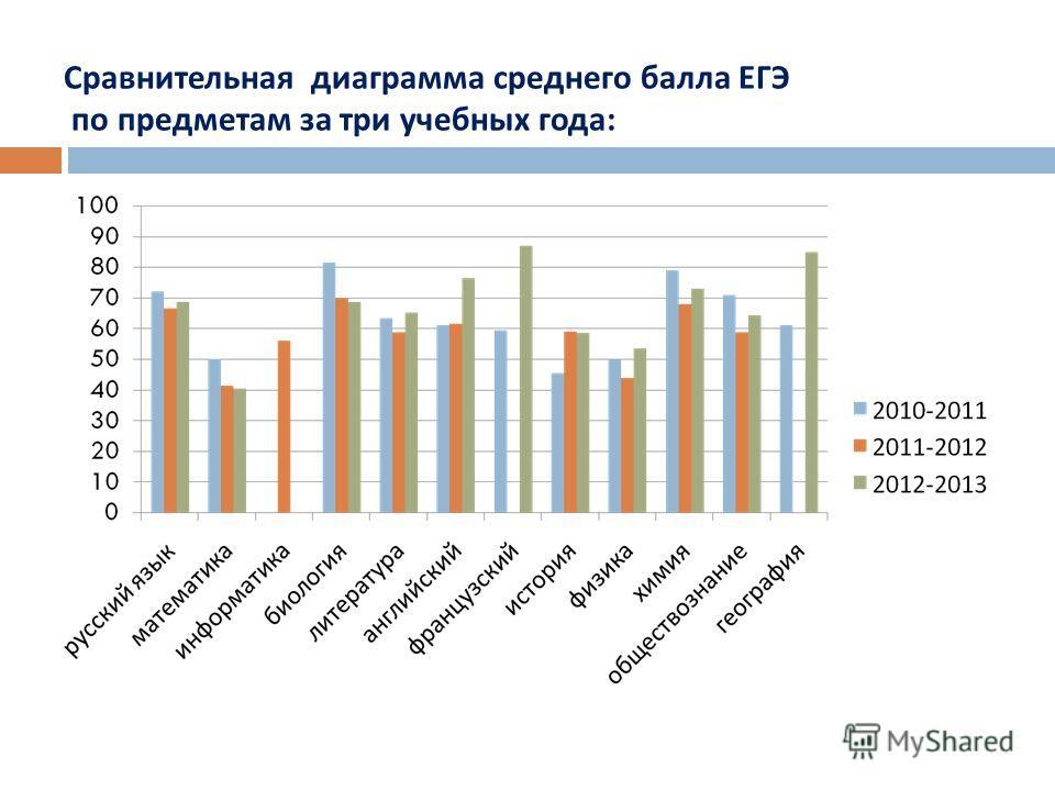 Сравнительная диаграмма среднего балла ЕГЭ по предметам за три учебных года :