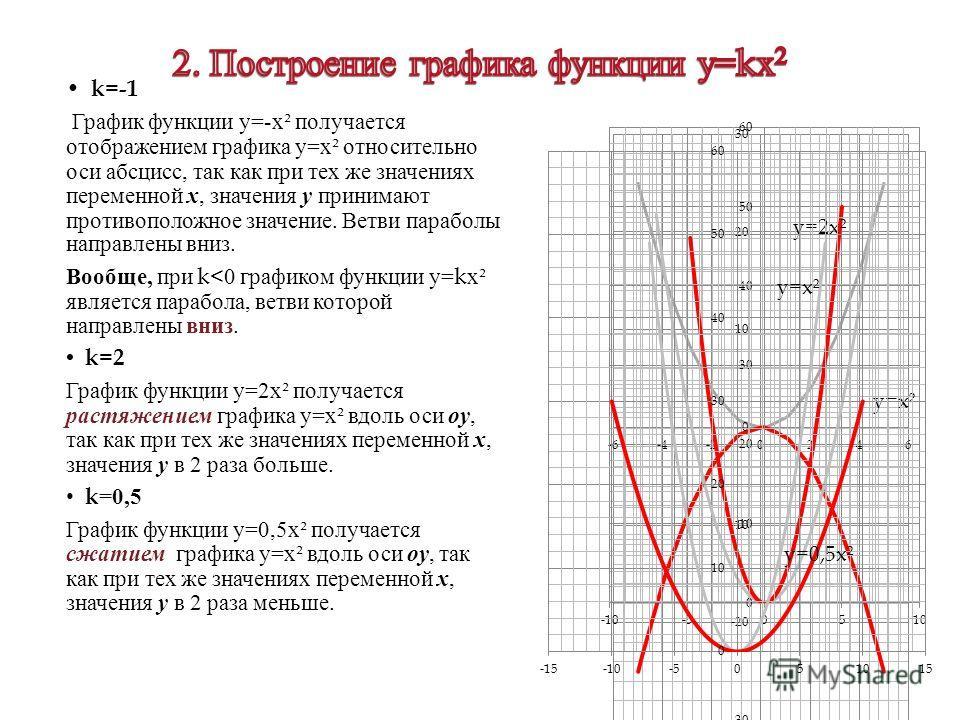 k=-1 График функции у =- х ² получается отображением графика у = х ² относительно оси абсцисс, так как при тех же значениях переменной х, значения у принимают противоположное значение. Ветви параболы направлены вниз. Вообще, при k