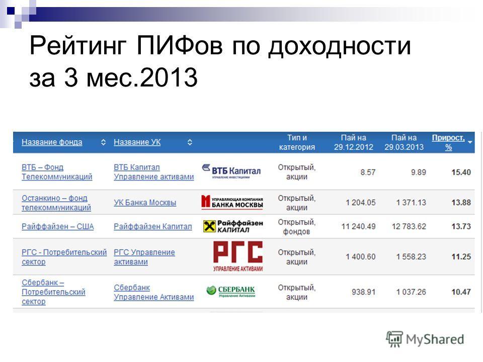Рейтинг ПИФов по доходности за 3 мес.2013