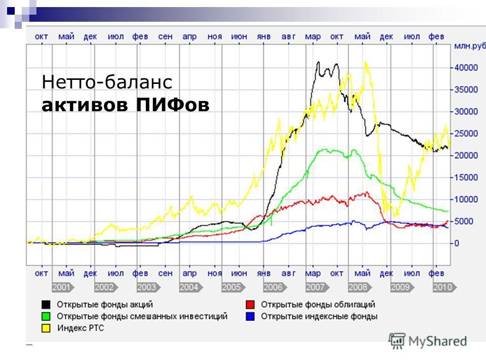 Нетто-баланс активов ПИФов