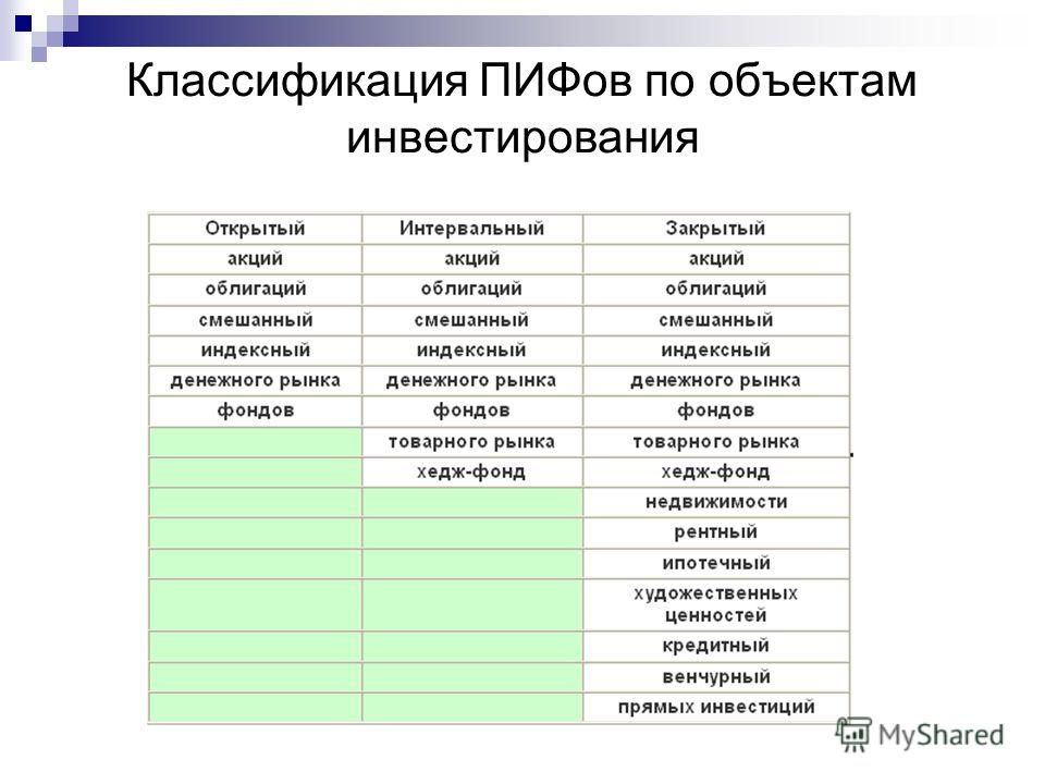 Классификация ПИФов по объектам инвестирования