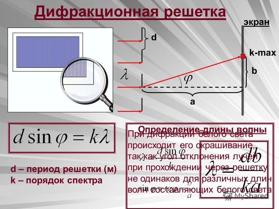 Дифракционная решетка k-max d b a экран Определение длины волны d – период решетки (м) k – порядок спектра При дифракции белого света происходит его окрашивание, так как угол отклонения лучей при прохождении через решетку не одинаков для различных дл