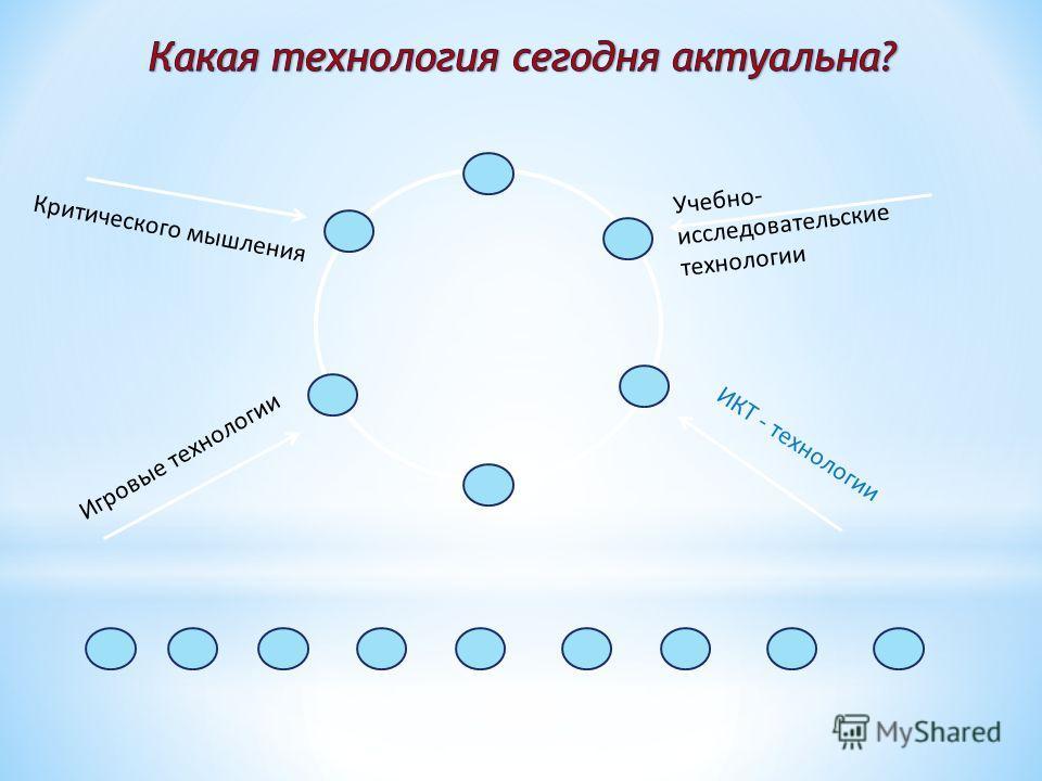 Критического мышления Учебно- исследовательские технологии ИКТ - технологии Игровые технологии