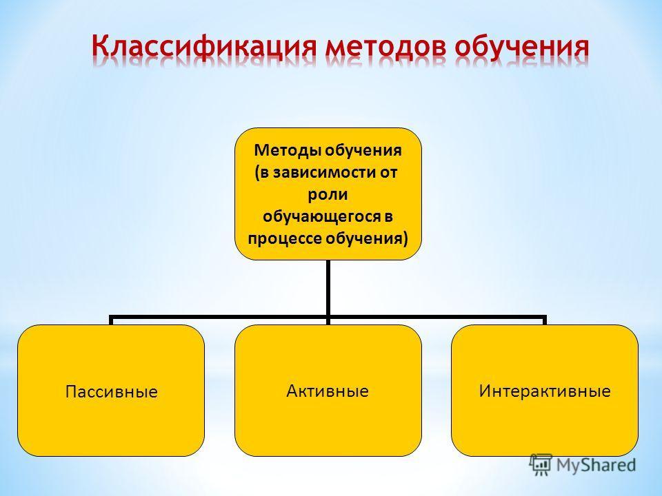 Методы обучения (в зависимости от роли обучающегося в процессе обучения) ПассивныеАктивныеИнтерактивные